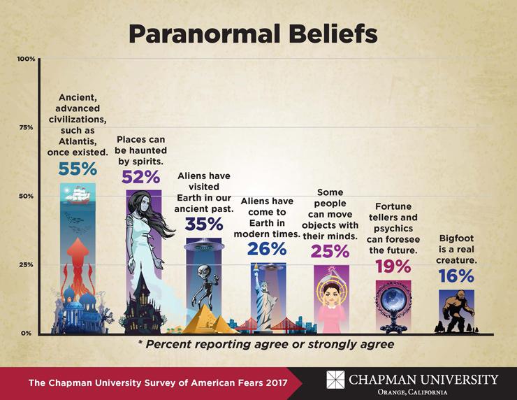 Paranormal beliefs in America